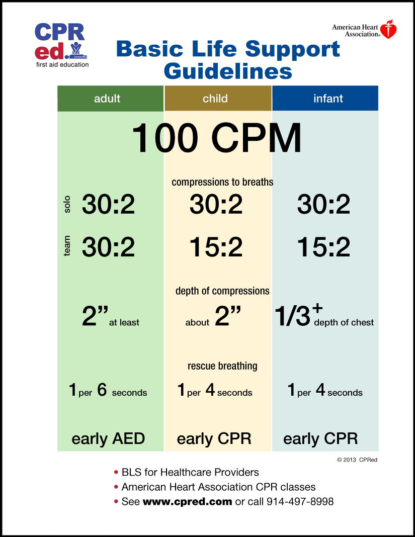 Bls 100cpm Class Chart For Healthcare Providers New York Queens